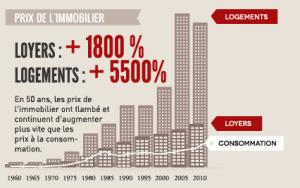 rc3a9gulation-des-loyers